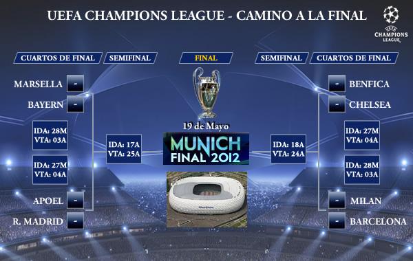 UEFA Champions League - Camino a la final