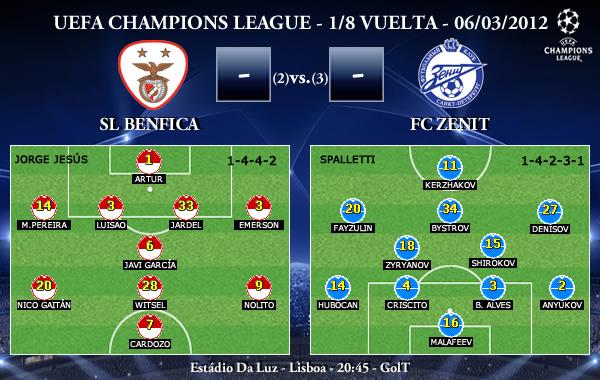 UEFA Champions League – 1/8 VUELTA – 06/03/2012 – SL Benfica vs. FC Zenit