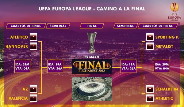 UEFA Europa League - Camino a la final