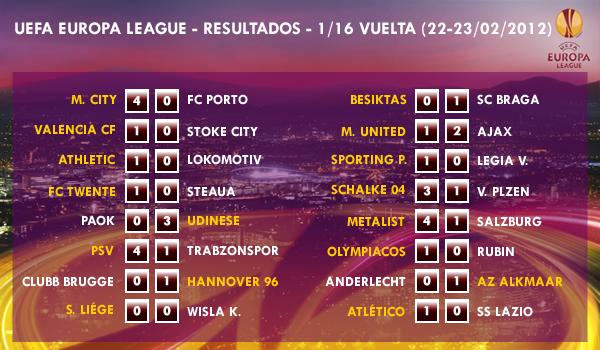 UEFA Europa League - 1/16 VUELTA (22-23/02/2012) - Resultados