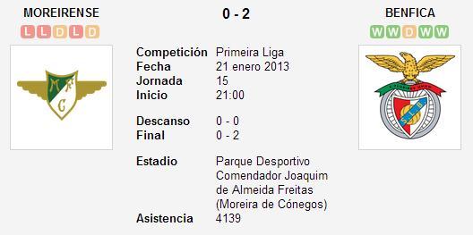 Moreirense 0-2 SL Benfica - Liga Zon Sagres (Jornada 15)