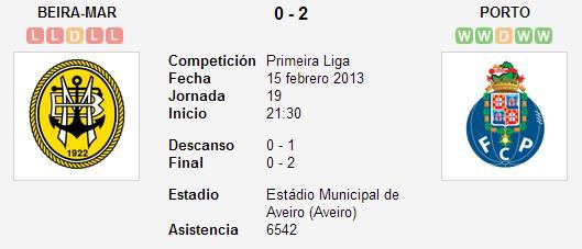 Beira Mar 0-2 FC Porto - Liga Zon Sagres (Jornada 19)