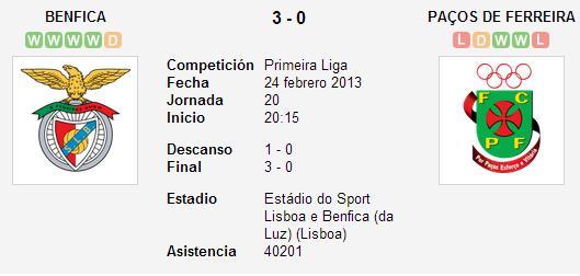 SL Benfica 3-0 Paços Ferreira - Liga Zon Sagres (Jornada 20)