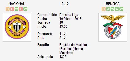 Nacional 2-2 Benfica - Liga Zon Sagres (Jornada 18)