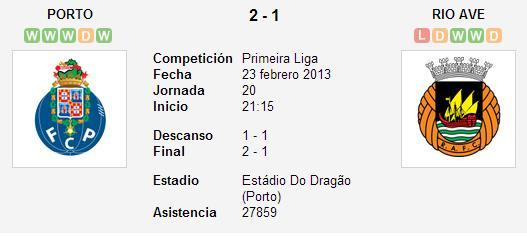 FC Porto 2-1 Rio Ave – Liga Zon Sagres (Jornada 20)