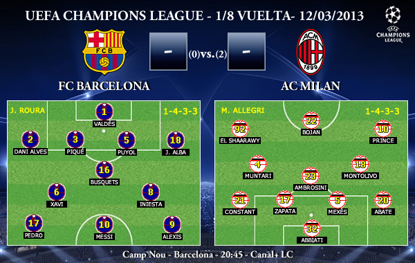 UEFA Champions League – 1/8 VUELTA – 12/03/2013 – FC Barcelona vs. AC Milan (Previa)