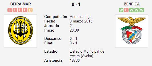 Beira Mar 0-1 SL Benfica – Liga Zon Sagres (Jornada 21)
