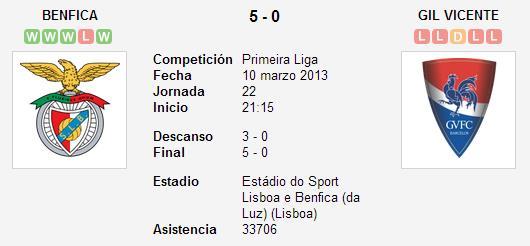 Benfica 5-0 Gil Vicente - Liga Zon Sagres (Jornada 22)