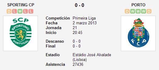 Sporting Portugal 0-0 FC Porto – Liga Zon Sagres (Jornada 21)