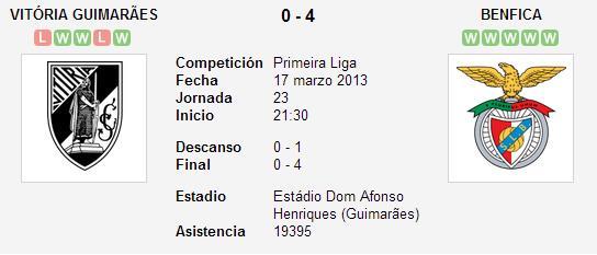 Vitória Guimaraes 0-4 Benfica – Liga Zon Sagres (Jornada 23)