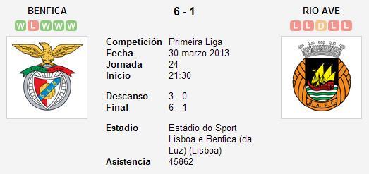 SL Benfica 6-1 Rio Ave - Liga Zon Sagres (Jornada 24)