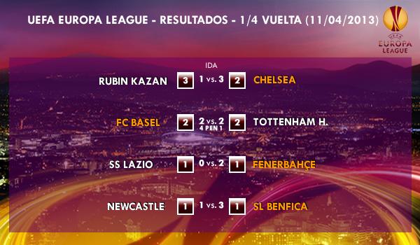 UEFA Europa League – 1/4 VUELTA – 11/04/2013 - Resultados