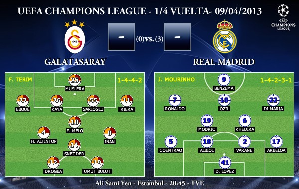 UEFA Champions League - 1/4 VUELTA - 09/04/2013 - Galatasaray vs. Real Madrid (Previa)