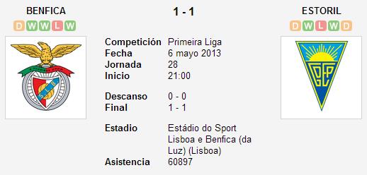 Benfica 1-1 Estoril (Liga Zon Sagres J.28)