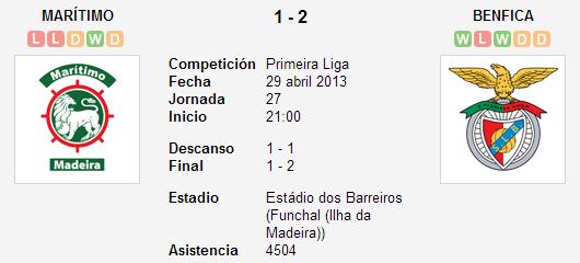 Maritimo 1-2 SL Benfica - Liga Zon Sagres (Jornada 27)