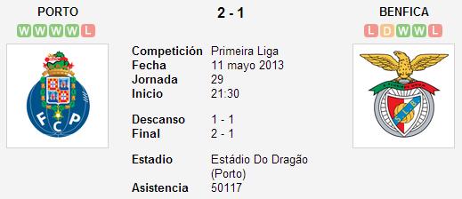 Porto 2-1 Benfica. Liga ZON Sagres (Jornada 29)