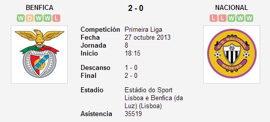 Benfica vs. Nacional 27 octubre 2013 Soccerway