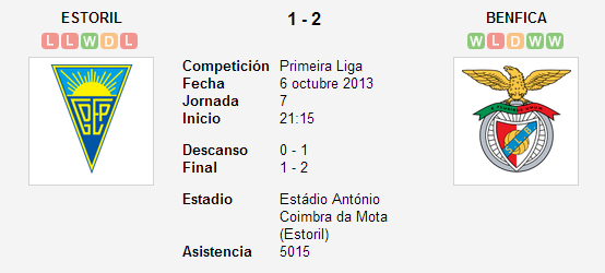 Estoril vs. Benfica   6 octubre 2013   Soccerway