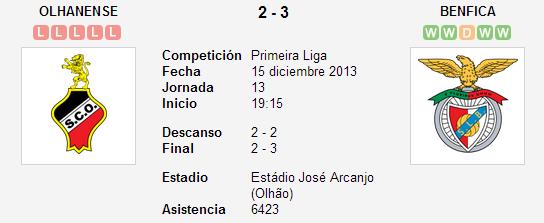 Olhanense vs. Benfica   15 diciembre 2013   Soccerway