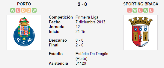 Porto vs. Sporting Braga   7 diciembre 2013   Soccerway