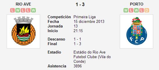 Rio Ave vs. Porto   15 diciembre 2013   Soccerway