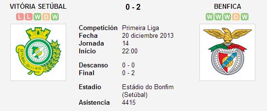 Vitória Setúbal vs. Benfica   20 diciembre 2013   Soccerway
