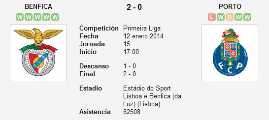 Benfica vs. Porto   12 enero 2014   Soccerway