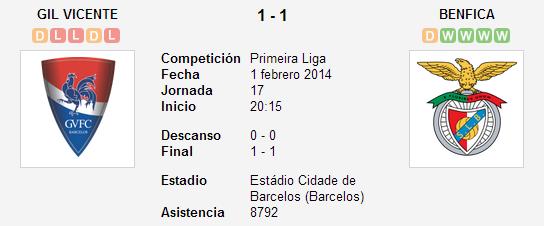 Gil Vicente vs. Benfica   1 febrero 2014   Soccerway