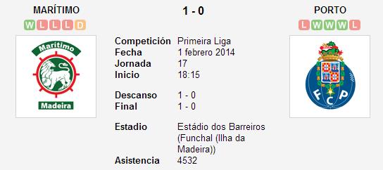 Marítimo vs. Porto   1 febrero 2014   Soccerway