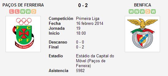 Paços de Ferreira vs. Benfica   16 febrero 2014   Soccerway