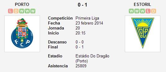 Porto vs. Estoril   23 febrero 2014   Soccerway