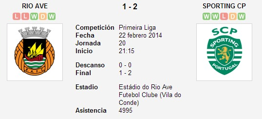 Rio Ave vs. Sporting CP   22 febrero 2014   Soccerway