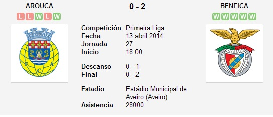Arouca vs. Benfica   13 abril 2014   Soccerway