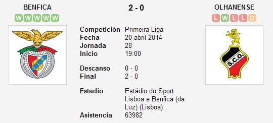 Benfica vs. Olhanense   20 abril 2014   Soccerway