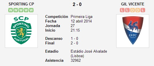 Sporting CP vs. Gil Vicente   12 abril 2014   Soccerway