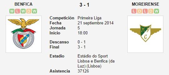 Benfica vs. Moreirense   21 septiembre 2014   Soccerway