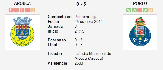 Arouca vs. Porto   25 octubre 2014   Soccerway