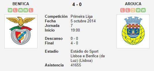 Benfica vs. Arouca   5 octubre 2014   Soccerway