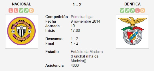 Nacional vs. Benfica   9 noviembre 2014   Soccerway