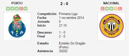 Porto vs. Nacional   1 noviembre 2014   Soccerway