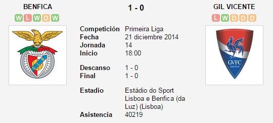 Benfica vs. Gil Vicente   21 diciembre 2014   Soccerway