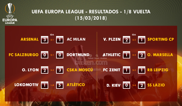 UEFA Europa League - 1/8 IDA - Resultados