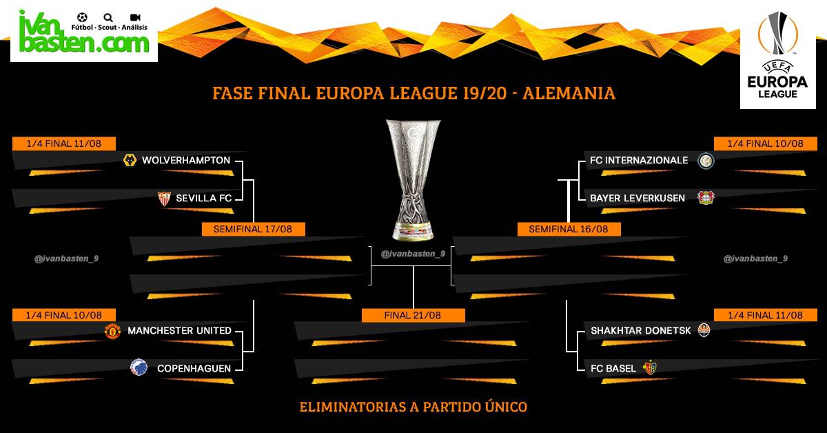 Europa League 19-20 – Cuadro de 1/4 de final