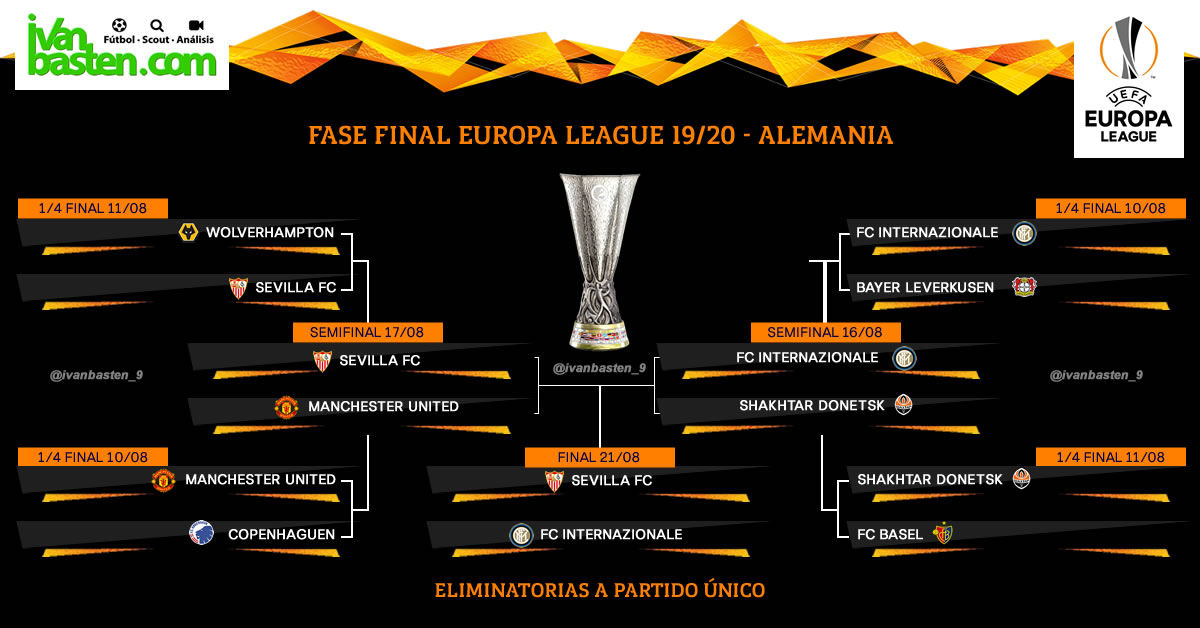 Cuadro final Europa League 19/20