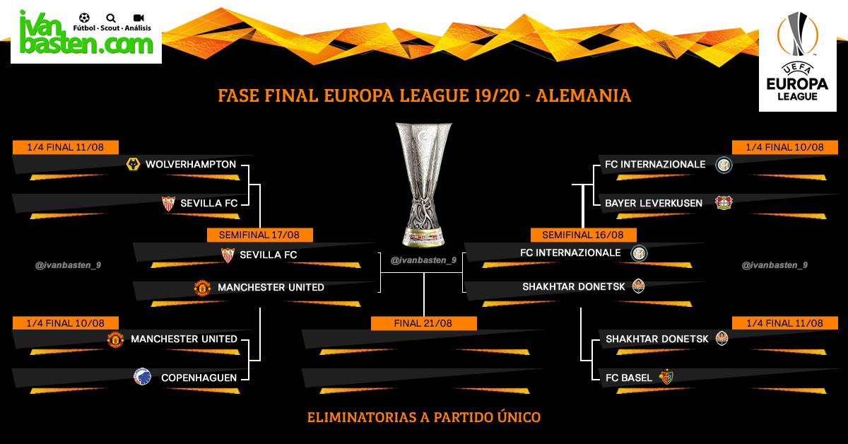 Europa League 19-20 – Cuadro de semifinales