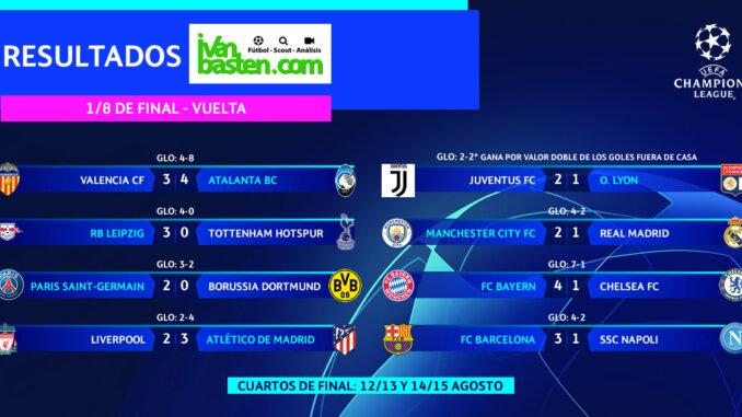 Champions League 19-20 – Resultados VUELTA 1/8 de final
