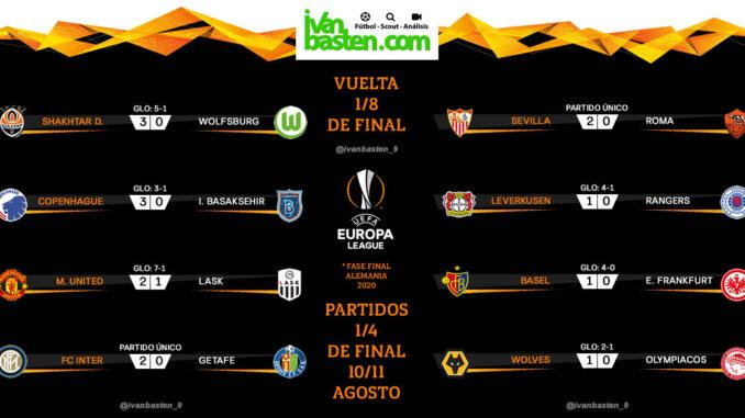Europa League 19-20 – Resultados Vuelta 1/8 de final